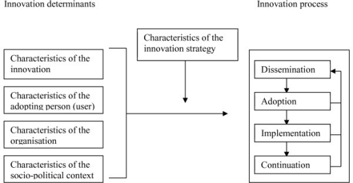 Framework representing the innovation process and related categories of determinants [23].