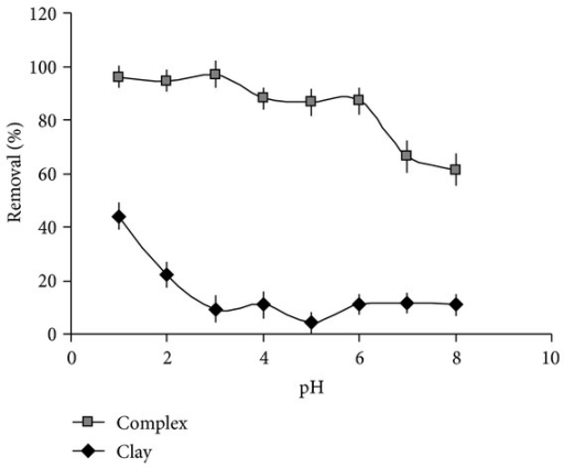 Effect of the initially adjusted pH on the removal of chromium by micelle-clay complex (■) and pure clay (♦). Initial concentration of Cr(VI) = 50 mg L−1, contact time = 3 h, temperature = 25.0 ± 0.2°C, and adsorbent dosage = 5.0 g L−1. Data represent averages of total-Cr triplicate measurements (AAS) ± SE.
