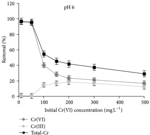 Removal of chromium by micelle-clays complex as total-Cr determined by AAS (■) and as Cr(VI) determined by UV-vis method (♦). Percent of Cr(VI) reduction to Cr(III) (●) is calculated as the difference between total-Cr and Cr(VI) percentages. pH = 6, contact time = 3 h, temperature = 25.0 ± 0.2°C, and adsorbent dosage = 5.0 g L−1. Data represent averages of triplicates ± SE.