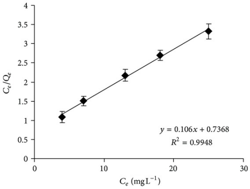 Langmuir isotherm plot for the adsorption of chromium into the micelle-clay complex. Contact time = 3 h, temperature = 25.0 ± 0.2°C, and adsorbent dosage = 5.0 g L−1. Data represent averages of total-Cr triplicate measurements (AAS) ± SE.