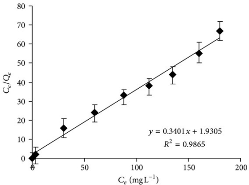 Langmuir isotherm plot for the adsorption of Cr(VI) into the micelle-clay complex. Contact time = 3 h, temperature = 25.0 ± 0.2°C, and adsorbent dosage = 5.0 g L−1. Data represent averages of Cr(VI) triplicate measurements (UV-vis) ± SE.