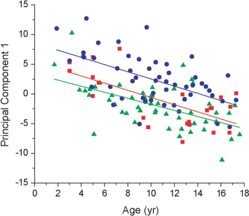 Age trends identified by principal components analysis (PCA). Subject age was regressed against PC1 scores separately for each group: Control (), CBZ (), and VPA (). The lines of best fit for each group are colored according to the color of the symbol for that group. The similarity in the slopes of the regressed lines indicates that age-related changes in organic acid profiles were similar in each group, and independent of drug treatment.
