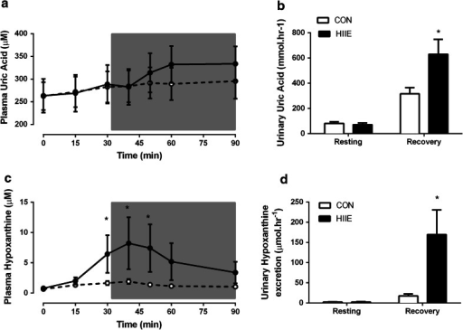 Purine metabolites during CON and HIIE exercise. Plasma uric acid (a) and plasma hypoxanthine (c) during exercise and recovery from CON and HIIE. Urinary uric acid excretion rate (b) and urinary hypoxanthine excretion rate (d) during resting (before exercise), and the recovery period (period including 30 min exercise and 60 min recovery). Data are mean ± SEM. *P < 0.05 Different from basal a given time point, n = 8 per group. CON white circles/bars, HIIE blackcircles/bars. Grey box represents the recovery period