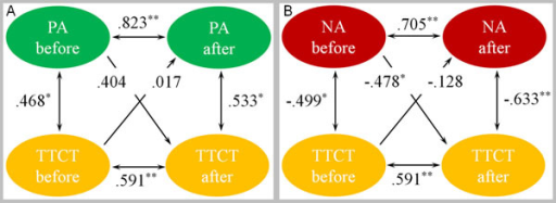 "The causal sequence between PA score and TTCT score (A) and between NA score and TTCT score (B) before and after IBMT training. Ellipses indicate measured variables; Arrows depict hypothesized directional or ""causal"" links/associations; Numbers above or near measured variables represent the correlations or regressions. Spearman's correlation coefficient and the standardized regression coefficient are used and estimates are statistically significant at *p < .05 and **p < .01."
