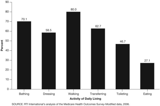 Individual Activity of Daily Living (ADL) ImpairmentsProgram of All Inclusive Care for the Elderly (PACE) enrollees have high levels of impairment on each individual ADL. Eighty percent reported having difficulty with walking or being unable to walk.Medicare Health Outcomes Survey-Modified (HOS-M) respondents have the most difficulty walking, followed by bathing and transferring.Although a smaller proportion of the HOS-M respondents have trouble with eating and toileting, the rates of impairment in these tasks are substantial.