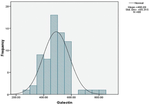 Histogram of Normal Distribution of Galectin-3