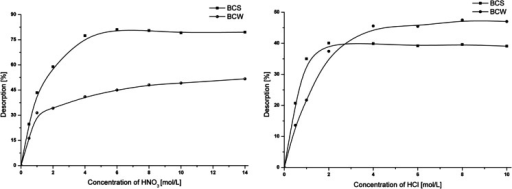 Desorption of Cr(VI) from BCS and BCW in respect to 1 nitric acid and 2 hydrochloric acid concentration; m = 0.008 g, V = 2 mL, ACr(BCS) = 14 mg/g, ACr(BCW) = 11 mg/g, t = 24 h, T = 25 °C