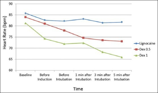 Comparison of heart rate in the three groups at different time instances