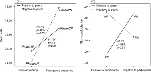 Participants' heart rate when peers or participants were answering questions, including results of paired-samples t-tests (df = 24).