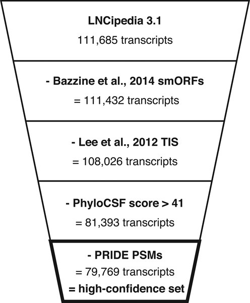 Transcripts with a likely coding potential are removed | Open-i