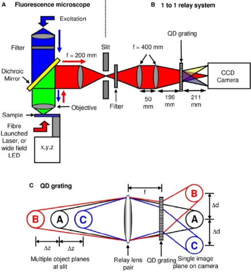 Schematic diagram of the optical microscope and grating | Open-i
