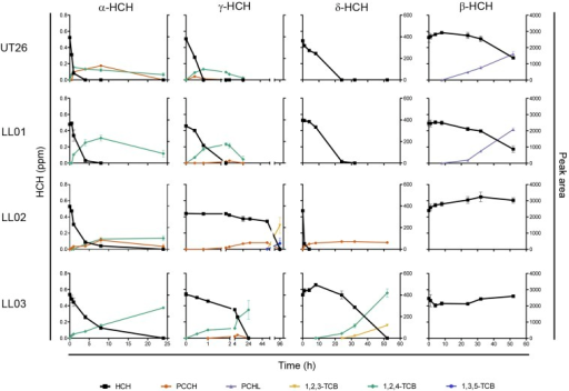 Degradation assays for HCH isomers. Degradation of α-HCH, β-HCH, γ-HCH, and δ-HCH (left-hand axis) by UT26, LL01, LL02, and LL03 and relative quantification of metabolites by peak area (right-hand axis). Time postinoculation is shown on the bottom axis and the timescale for the γ-HCH assay has been adjusted to observe both the very fast (less than 1 hr) and very slow (96 hr) degradation of γ-HCH by different strains. Values are the mean of three biological replicates, with standard deviations. Identity of metabolites was confirmed by comparison to authentic standards or to metabolites produced with purified UT26 LinA or LinB enzymes. HCH, hexachlorocyclohexane; PCCH, pentachlorocyclohexene; PCHL, pentachlorocyclohexanol; TCB, trichlorobenzene.