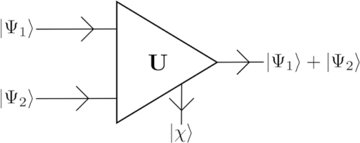 Scheme of the conjectured quantum adder.The inputs are two unknown quantum states,  and , while the outputs are proportional to the sum,  with an ancillary state .