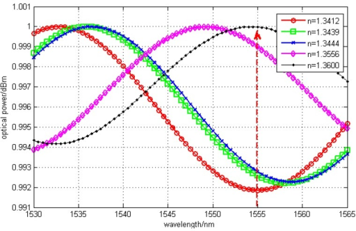 Signals of F-P interference with cavity length of 20 μm.