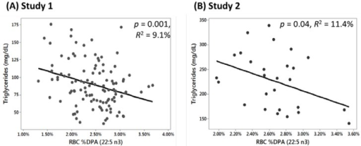 Scatterplots for regression analyses of serum triglycerides vs. red blood cell (RBC) % docosapentaenoic acid (DPA n-3) content at baseline (prior to supplementation). (A) RBC n-3 DPA values in Study 1 explained 9.1% of the variability in triglyceride values (y = 139.3 − 2022x); (B) In Study 2, RBC n-3 DPA values explained 11.4% of the variability in triglyceride values (y = 384 − 5922x).