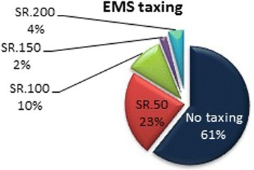 EMS taxing