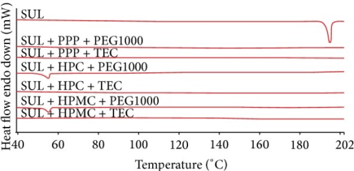 DSC thermograms of SUL and formulations described in Table 2 taken at heating rate of 10°C/min from 40°C to 200°C.