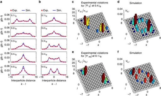 Characterization of bunching to antibunching transitions and observation of nonlocality of the states.(a,b) Interparticle distance distribution g(k−l) at four propagation distances for a symmetric input state  (a) and an antisymmetric input state  (b). (c,d) Violations of the Bell-like inequality normalized to s.d. obtained with a symmetric input state at a propagation distance of 0.4λB, and corresponding simulation. (e,f) Violations of the Bell-like inequality normalized to s.d. obtained with an antisymmetric input state at a propagation distance of 0.1λB and corresponding simulation. Null or negative elements in the inequality matrix are displayed as a blank cell. The positive elements in the matrix, that is with Vk,l/σk,l>0, indicate the presence of correlations with no classical analogue.