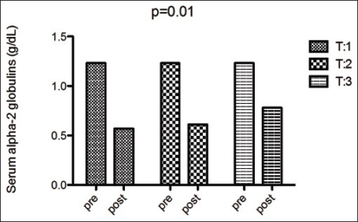 Serum concentration of alpha-2 globulins before and after each plasmapheresis treatment. First treatment (T:1), second treatment (T:2), third treatment (T:3). Two-way ANOVA showed a significant reduction of alpha-2 globulins in the post-treatment sample (p=0.01).