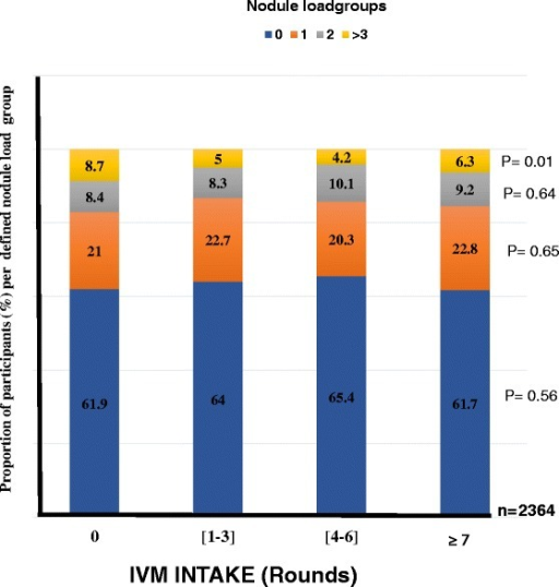 Changes in the proportion of study population in defined nodule load groups in relation to IVM intake profile. (Number of people examined per IVM intake groups: [0 time] = 367; [1-3 times] = 956; [4-6 times] =615; [≥7 times] =426). P-value given for each defined nodule load group Significance level set at 5 %
