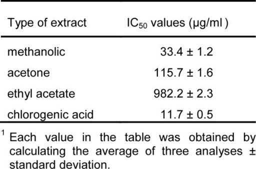 Antioxidant (DPPH scavenging) activity1 of investigated plant extracts and standard substance presented as IC50 values (µg/ml).