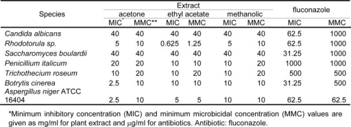 Antifungal activities of acetone, ethyl acetate and methanolic extracts of E. telmateia against tested microorganisms based on microdilution method
