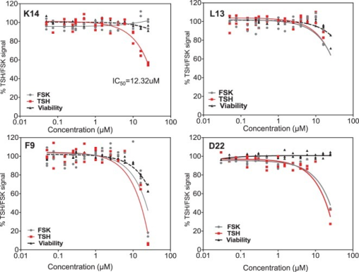 Testing of selected lead molecules. These four panels indicate the dose–responses of three likely (from Figures 3 and 1) and one control unlikely lead molecule against TSH (red) and FSK (gray). VA-K14 was the only molecule that effectively inhibited the TSH signal and had no inhibition for FSK compared with L13, F9, and D22. The toxicity of these molecules was tested by measuring viability (black) using the Cell titer Fluor assay within the same assay.