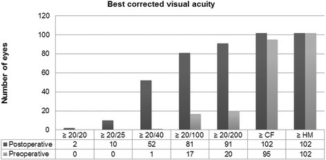 Preoperative and postoperative best-corrected visual acuity of 102 patients undergoing descemet stripping automated endothelial keratoplasty with imported donor corneas