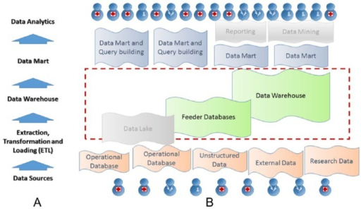 Architecture of the clinical data warehouse project. (A) Key layers of the data warehouse layout. (B) Components in the implementation. The data lake component as well as further reporting and mining tools have not yet been implemented and are therefore rendered in gray.