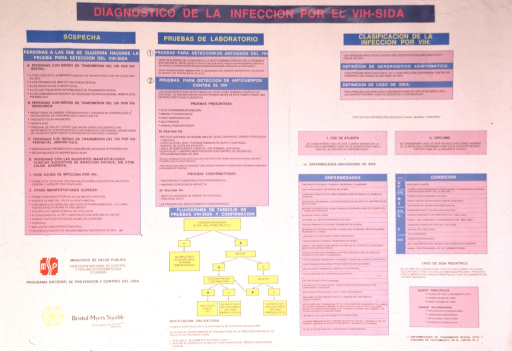 <p>A chart with individual boxes briefly describes the steps in diagnosing HIV/AIDS.  The first box identifies those suspecting there is an infection.  The second box is concerned with the laboratory test.  The third box is involved with classifying HIV.  Smaller boxes describe the illness and condition.</p>
