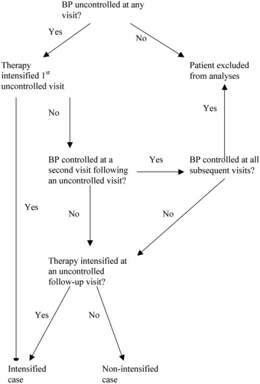 "Flow diagram of algorithm for determining an ""intensified case."" Inter-rater reliability was high (kappa 0.90). We identified a total of 782 cases as either an ""intensified case (N = 600) or a ""non-intensified case"" (N = 157)."