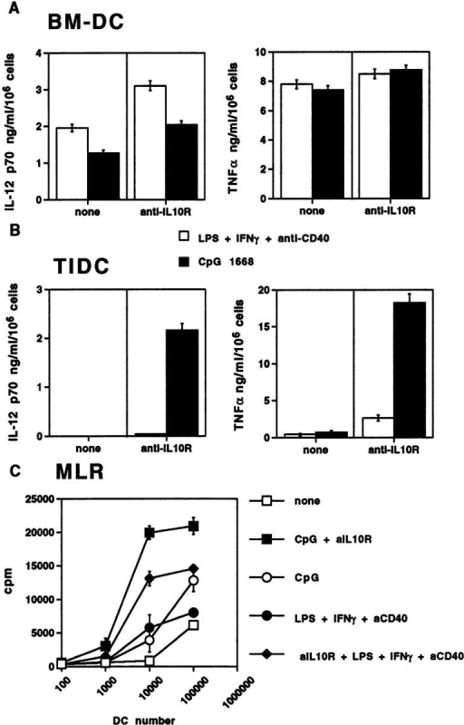 Combination of CpG 1668 and anti–IL-10R antibody overcome TIDC paralysis in vitro. (A and B) BM-DCs and TIDCs enriched from C26–6CK tumors were activated overnight with either LPS, IFN-γ, and anti-CD40 (white bars), or CpG 1668 (black bars) in the presence (anti–IL-10R) or absence (none) of anti–IL-10R antibody. Culture supernatants were assayed for IL-12p70 and TNFα content. Results are expressed as the mean concentration ± SEM of triplicate cultures and are representative of more than three experiments. (C) Mixed leukocyte reaction. Irradiated populations of enriched TIDCs, previously activated overnight with none (□), CpG 1668 (○), CpG plus anti–IL-10R (▪), LPS plus IFN-γ plus anti-CD40 (•), or anti–IL-10R plus LPS plus IFN-γ plus anti-CD40 (♦), were cultured with allogeneic purified T cells. Proliferation is expressed as the mean cpm incorporation ± SEM for triplicates.