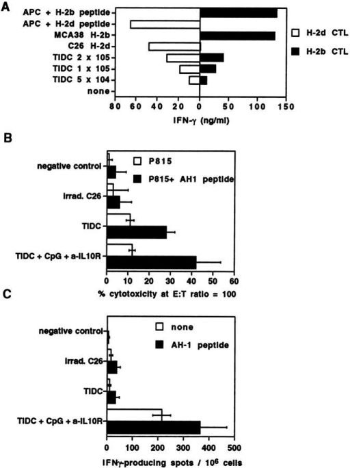 Induction of tumor antigen–specific immune responses by TIDCs and modulation by CpG plus anti–IL-10R. (A) TIDC cross-present tumor antigen–derived peptides to T cells. The ability of TIDCs from C26–6CK tumors grown in H-2d × H-2b F1 mice to present tumor-derived antigenic peptides was assessed by measuring the secretion of IFN-γ by the CTL clone E/88 (H-2d CTL, white bars) and CTL cell line TG905 (H-2b CTL, black bars). Positive controls consisted of DCs enriched from H-2d × H-2b spleens (APC) and pulsed with the relevant peptide(s) as well as MCA38 H-2b and C26 H-2d cell lines which both express the antigen. (B and C) TIDCs stimulated with CpG 1668 plus anti–IL-10R induce tumor-associated antigen MHC class I–restricted responses in vivo. TIDCs enriched from C26–6CK tumors were cultured overnight with medium alone (TIDC) or CpG 1668 plus anti–IL-10R antibody (TIDC + CpG + a-IL10R), then injected intracutaneously into naive mice. Controls consisted of uninjected mice (negative control) or mice injected with irradiated C26 cells (irrad. C26). Mice were killed 5 d after injection. Experiments were performed with organs pooled from three naive mice and similar results obtained in two separate experiments. (B) Spleens from injected animals were cultured with irradiated C26 cells and IL-2 and cytotoxicity measured against P815 H-2d target cells, alone (white bars) or loaded with the AH-1 antigenic peptide of C26 (black bars). Results are expressed as the mean cytotoxicity ± SEM per triplicate wells at an effector/target ratio of 1:100. (C) Total cell suspensions from pooled draining popliteal lymph nodes were analyzed for IFN-γ–producing cells after overnight culture without (white bar) or with (black bar) AH-1 peptide. Results are expressed as the mean number of spots ± SD for six different wells.