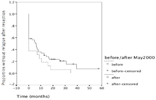 Proportion without relapse after resection. The proportion of patients without relapse over time is shown for the two time periods. In the first period only 6 of 16 resected patients had complete resections (37.5%), 10 have relapsed immediately. In the second time period 31 of 53 patients had complete resections (58.5%), 22 had relapsed immediately. Similarly during further follow-up, time to relapse after resection remained increased for the second time period (p = 0.064).
