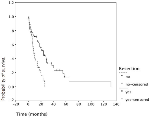 Resection and survival. Survival of patients undergoing resection was significantly increased compared with patients not undergoing resection (p = 0.000). This is shown for all patients. It was also true for patients of the first time period (N = 29), and for patients of the second time period (N = 85).