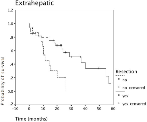 Resection for extrahepatic cholangiocarcinoma and survival. Survival of patients having undergone resection for extrahepatic cholangiocarcinoma was superior to survival of non-resected patients (N = 50).