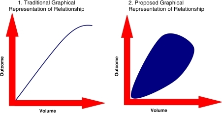 Volume–outcome relationship.