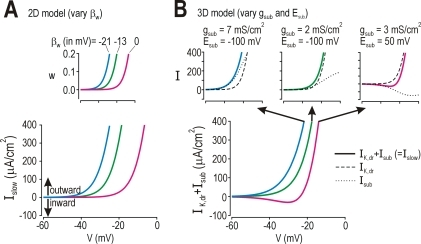 Biophysical correlate of differences inβw.(A) The w-cline (inset) corresponds to thevoltage-dependent activation curve forIslow. Horizontal positioning of that curveis controlled by βw. Differencesbetween class 1, 2, and 3 models may thus reflect differences in thevoltage-dependency of Islow. (B) It is morelikely, however, that the components ofIslow vary between cells of differentclasses (see Results).Islow may comprise multiple currentswith similar kinetics. IfIslow = IK,dr+Isub,the position of the net I–V curve can bechanged in qualitatively the same way as in (A) by changing thedirection and magnitude of Isub (see insets)without changing the voltage-dependencies ofIsub(βz = −21mV,γz = 15mV) or of IK,dr(βy = −10mV,γy = 10mV); voltage-dependencies of Isub andIK,dr are different, however, with theformer being more strongly activated at subthreshold potentials. Theseresults predict that tonic-spiking neurons express a subthreshold inwardcurrent and/or that single-spiking neurons express a subthresholdoutward current.