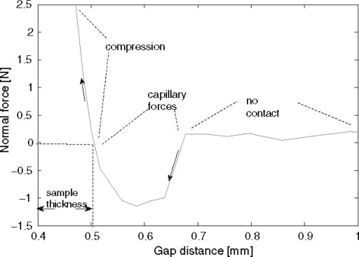 ForceGap Test: The gap distance versus the normal force. When the gap distance is decreased, capillary forces will lead to a negative force. When the gap is decreased even further the force will rise through zero and the sample will be compressed. The sample thickness is taken equal to the smallest gap distance at which the normal force equals zero, in this case 0.5 mm