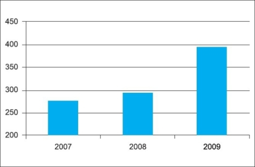 Number of manuscripts submitted to the Indian Journal of Orthopaedics (2007-2009)
