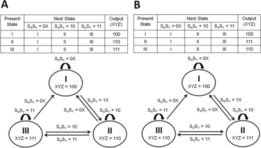 State diagrams of fflsa the state table and state di open i state diagrams of fflsa the state table and state diagram of c1 ccuart Images