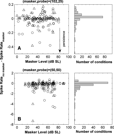 A and B Difference between the mean spike rate when no masker was presented and in the same time window after the presentation of the masker. A illustrates results for the (102,25)-ms condition and B for the (50,50)-ms condition. The probe was not presented in order to evaluate the effect of the masker alone. The histograms on the right hand side of the plots illustrate the distribution of the spike count differences. Negative values indicate persistence.