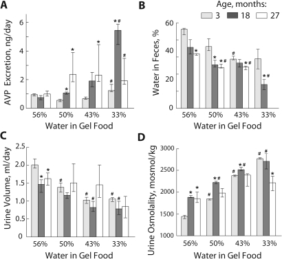 Analysis of activation of water conservation mechanisms at different levels of water consumption.A) AVP excretion; B) % of water in feces; Note: data are missing for 27 month old mice when gel food contained 33% of water because the mice became constipated; C) Urine volume; D) Urine Osmolality. Data are presented as median and IQR, n = 3–4, * P<0.05 relative to 3 months old; # P<0.05 relative to 56% water in gel food; Mann-Whitney Test (one-tailed).