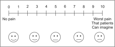 Pain scale (0-10 visual analogue pain scale).