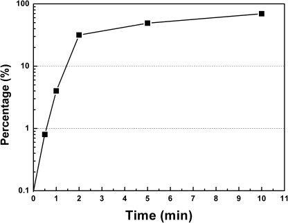 Kinetics of DNA entry on LB-agar plates.E. coli MC4100 cell pellets from the culture at OD600 of 1.5 were resuspended in the supernatant and mixed with plasmid pDsRED at a concentration of 67 µg/ml. The liquid mixture was plated on selective LB-agar plates (50 µl per plate). At intervals, excessive DNase I was spread on one of these plates. The sample without DNase I treatment was set as the control. Percentages of remaining transformants (which indicates DNA uptake kinetics) were calculated by dividing the number of transformants with DNase I treatment by the number of transformants without DNase I treatment. Representative data from three independent experiments were shown.