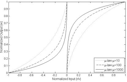 Normalized output w̅ip(k) versus normalized input zip(k) / θmax under wmin = 0.