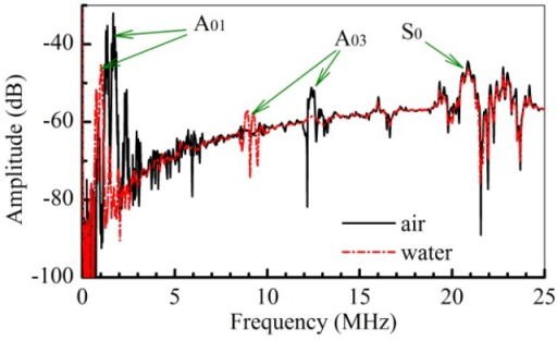 The responses of the A01 mode, the A03 mode, and the S0 mode to the air and the water loading on the Lamb wave sensor.
