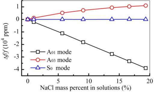 Relative frequency shifts (Δf/f) for the A01 mode, the A03 mode, and the S0 mode in the measurements of the NaCl solutions.