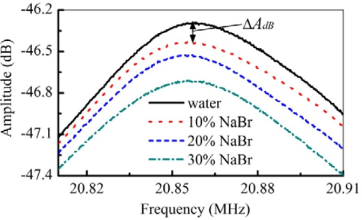 The responses of the S0 mode to different concentrations of NaBr solutions.