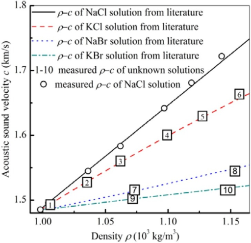 The decoupled density and sound velocity of NaCl solutions and other solutions using measurements in A01 mode and A03 mode.